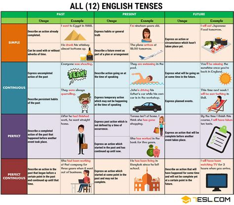 Verb Tenses  Table Of English Tenses With Rules And Examples  7 E S L