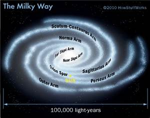 What is the Milky Way? | HowStuffWorks