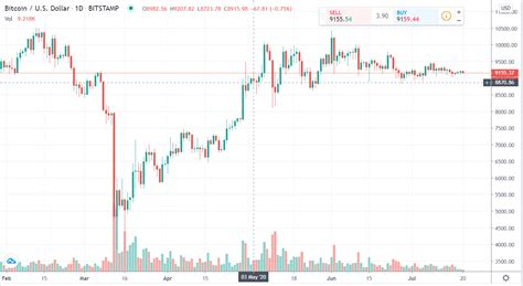 In this video, i do a live bitcoin purchase from a bitcoin atm machine using cash. Bitcoin daily chart alert — Quieter summertime trading — July 20 - Kitco NEWS - Info Finance Blog