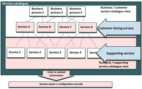 Service Request Oder Service Katalog? Was Ist Der