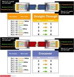 similiar cat 5 wiring diagram for internet keywords cat5 wiring diagram by krhainos on