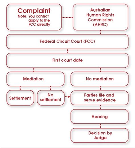 The Federal Courts Legal Aid Nsw