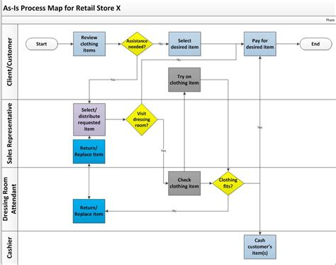 Process Mapping – Case of a Retail Store