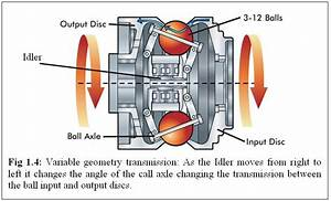 Types Of Cvt U0026 39 S  Continuosly Variable Transmission  In The