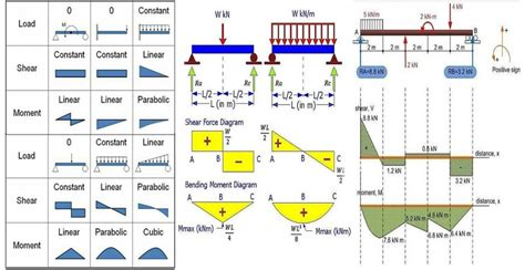 Learn How Draw Shear Force Bending Moment Diagrams