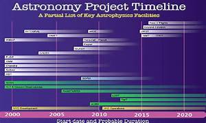 Astronomy Timeline Project (page 2) - Pics about space