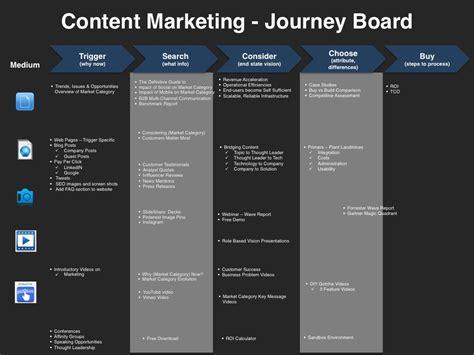 content marketing planning template   market