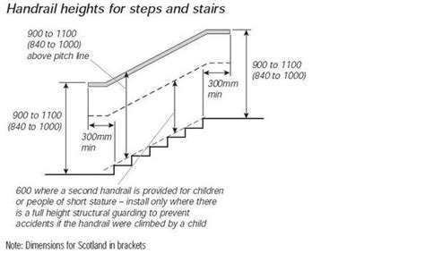Handrail Heights For Steps And Stairs Legislation