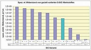 Elektrische Leitfähigkeit Berechnen : dichte sic keramikwerkstoffe mit gezielt eingestelltem elektrischen wider stand bzw ~ Themetempest.com Abrechnung