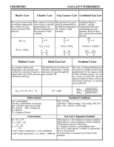 Gas Laws Worksheet With Answer By Kunletosin246  Teaching Resources Tes