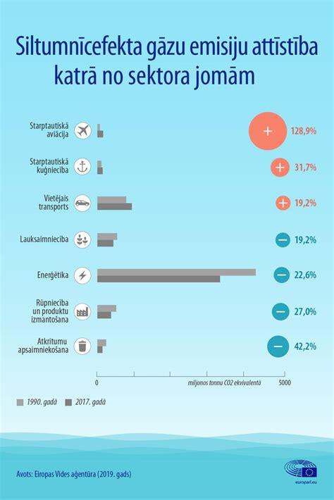 Lidmašīnu un kuģu radītās emisijas: fakti un skaitļi ...