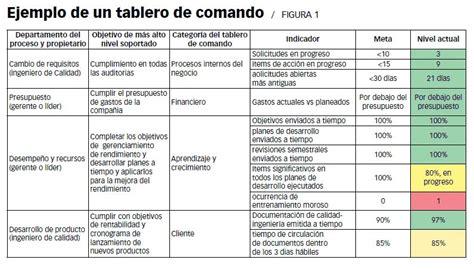 herramientas para medir tablero de comando o balance scorecard pymesynegocios infobae