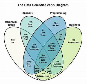 Teradatavoice  Who Do You Think You Are  A Data Scientist