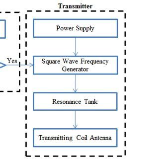 Hardware Block Diagram Wireless Power System With