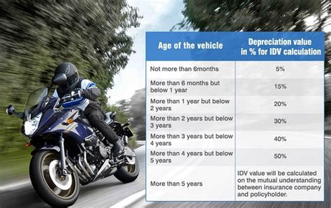 Types Of Motorcycle Insurance In India