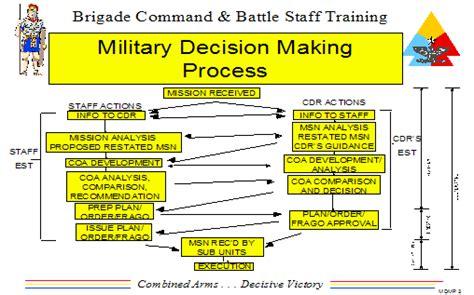 military decision making process mdmp armystudyguidecom