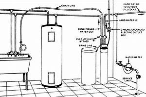 how to install turn on a water softener free water With water softener water softener diagrams of installations