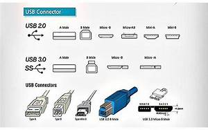 The Definitive Usb Guide