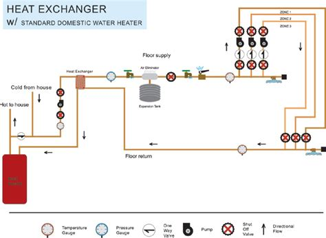 Heat System Diagram by The Heat Exchanger System Diy Radiant Floor Heating