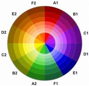 Colour Mixing Chart For Artists Using A Color Wheel