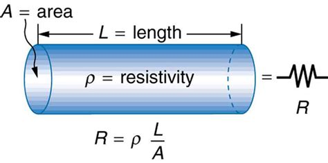 college physics resistance  resistivity voer