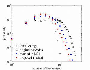 Probability Distributions Of The Line Outages Under Key