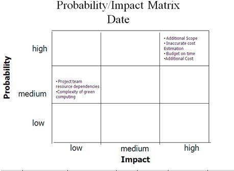 task  probability impact matrix greencomp