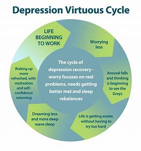 Depression Therapist London