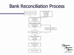 Bank Reconciliation. Recon14 Bank Reconciliation ...