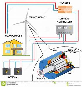 Wind Turbine System For Home  Stock Vector