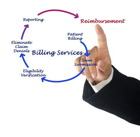 medical billing  insurance eligibility steps