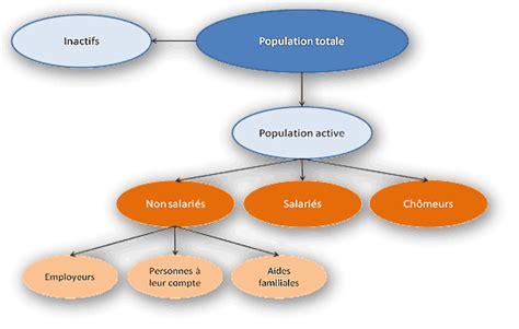 si鑒e ratp recrutement emploi chômage quelle définition fondation ifrap