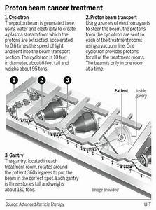 Proton Centers May Complement  Not Compete