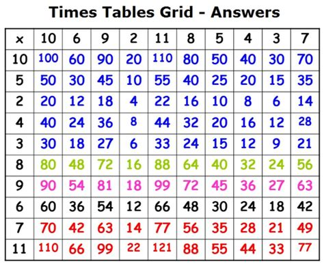 Multiplication (times Table) Challenge By Jaccdd
