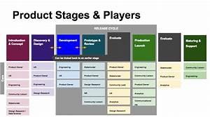 Wikimedia Product Development/Product Development Process ...