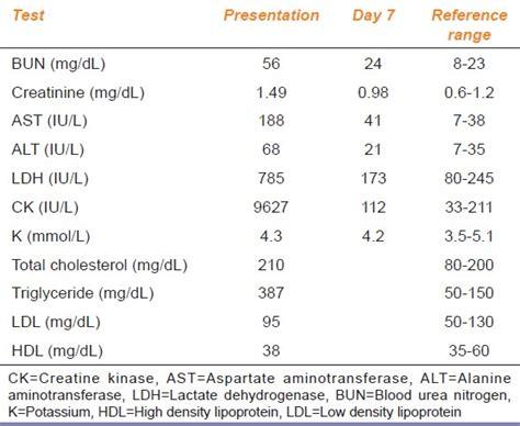 normal range of urine creatinine in mg dl a of rhabdomyolysis complicated with acute renal failure after resumption of fenofibrate