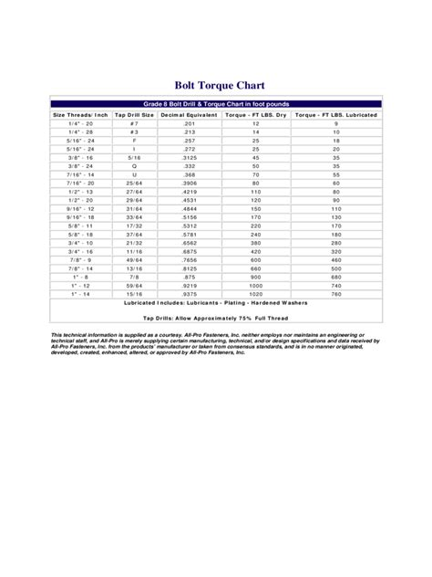 bolt torque chart fillable printable  forms