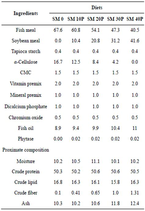 composition proximate diets dry experimental 100g matter ingredients weight table epinephelus protein