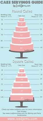 wedding cake myths exposed wedding photography design - Wedding Cake Serving Chart