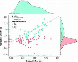 Estimating the reproducibility of psychological science ...