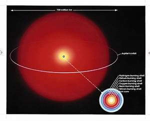 The Stellar Life Cycle: Massive Red Supergiant