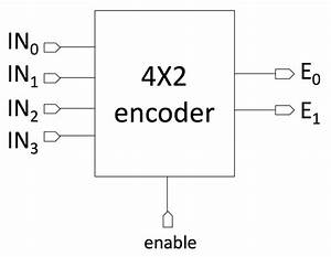 iay0340 digital systems modeling and synthesis With decoder encoder