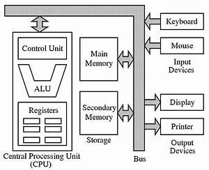 computer organization architecture naoreen39s blog With computer architecture language computer system basic diagram