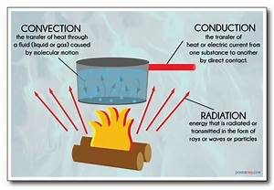 Heat Transfer - Convection Conduction Radiation