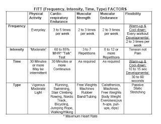 fitt formula chart images
