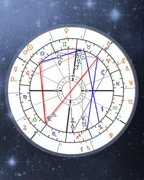 transit chart calculator astrology transits  astro seekcom