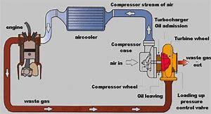 hd wallpapers turbo kit diagram