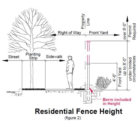fence height restrictions fences development services