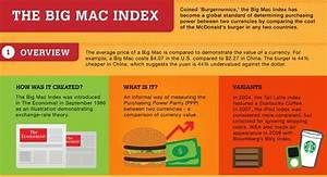 Burger Currency Infographics : the big mac index