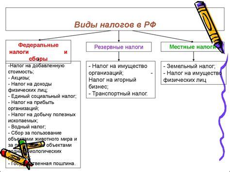 Налоговая политика РФ на 2016-2018 годы - виды, принципы